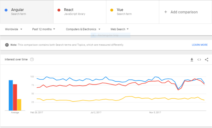 Angular framework popularity and trends