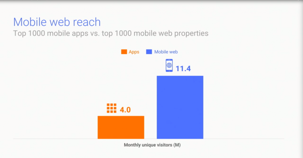 mobile web reach