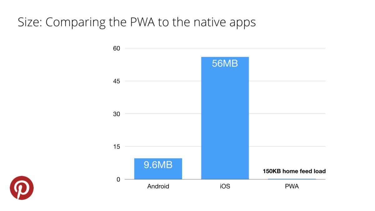 pinterest PWA size