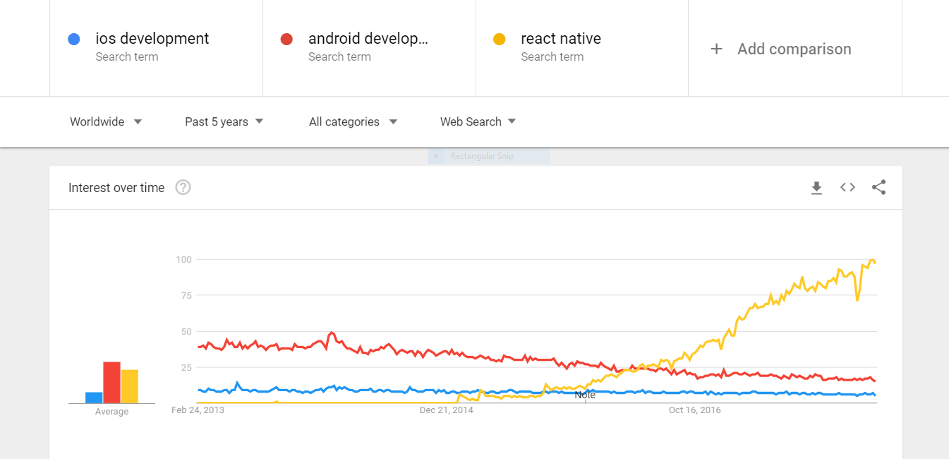 React Native for mobile app development
