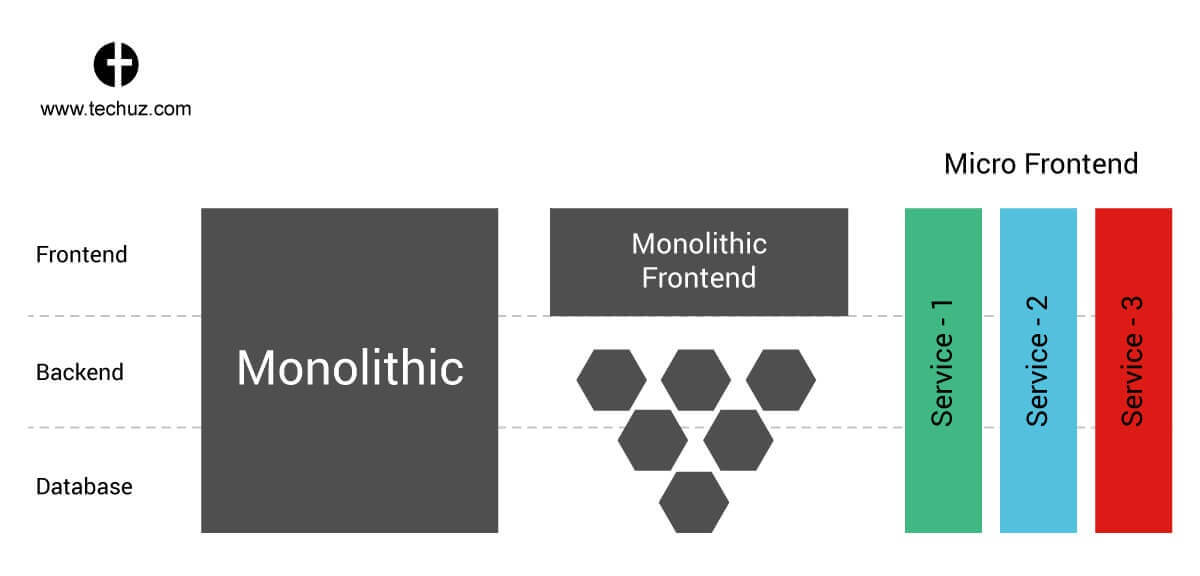 monolithic frontend vs micro frontend