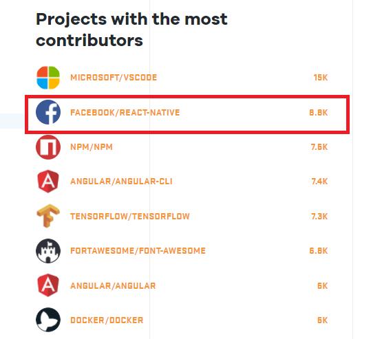 reactjs framework popularity and trends