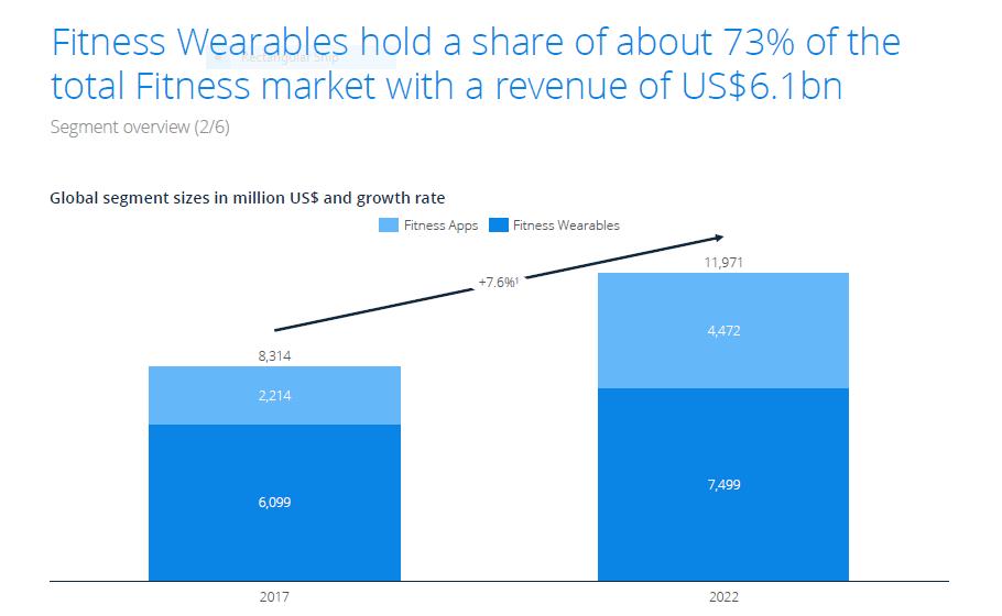 Fitness Wearables Revenue