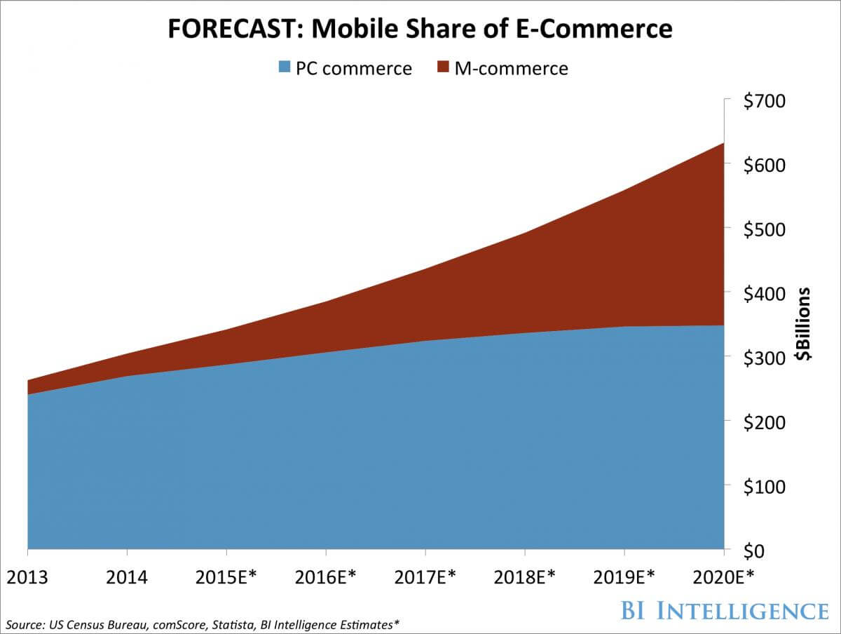 mobile share of ecommerce