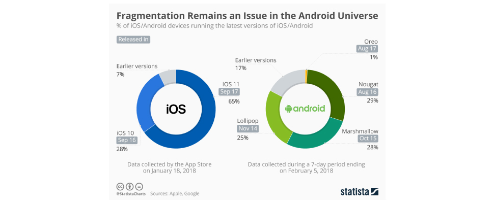 android and ios versions