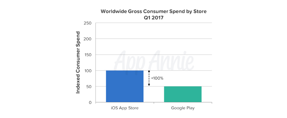 worldwide gross consumer spend by store 2017 Q1