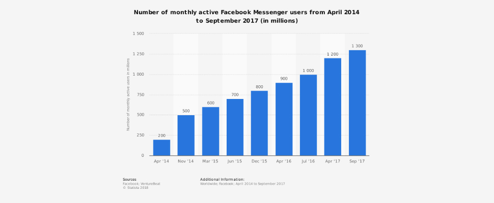 active facebook messenger users