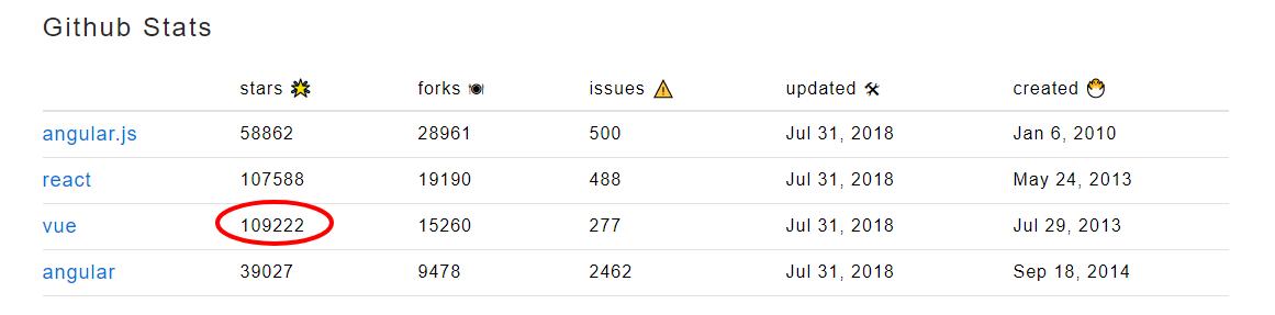 github stats comparison of angular.js, react, vue.js