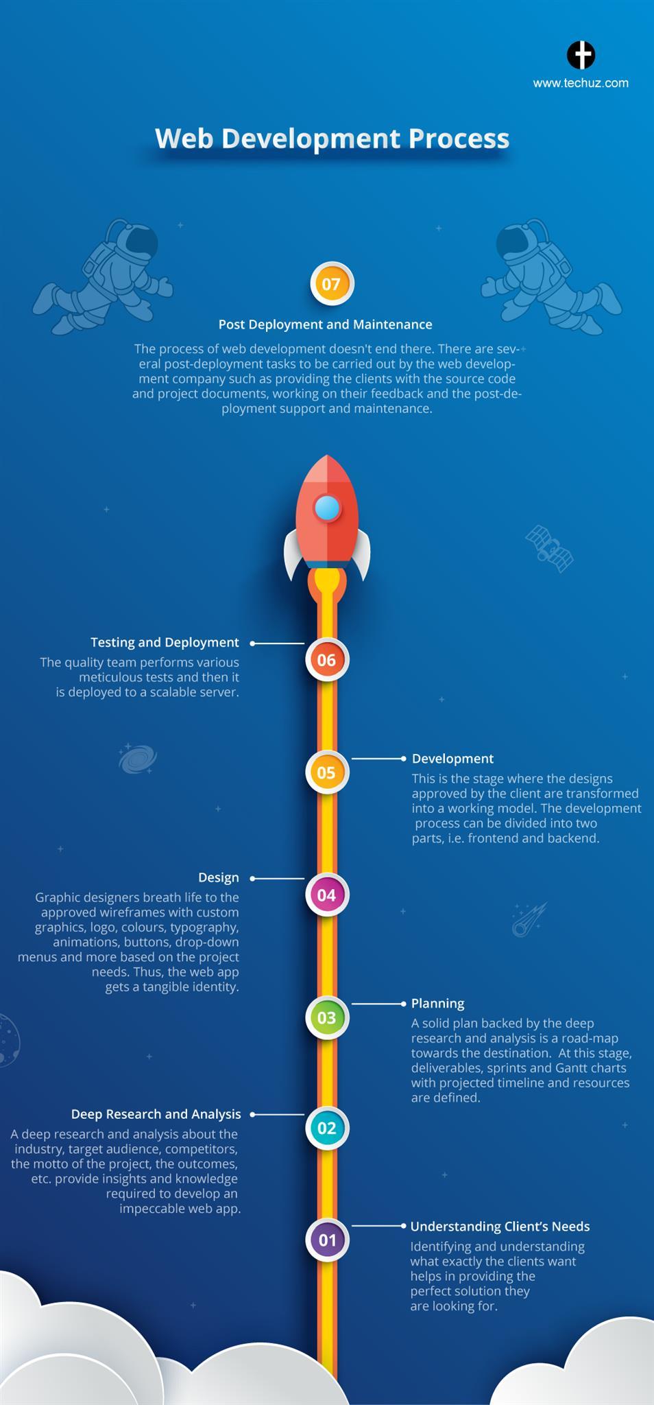 Web development Process_infographic
