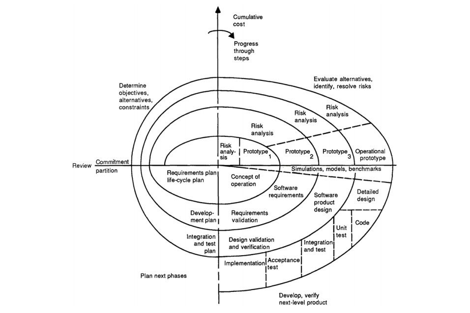 Spiral Model diagram by Barry Boehm