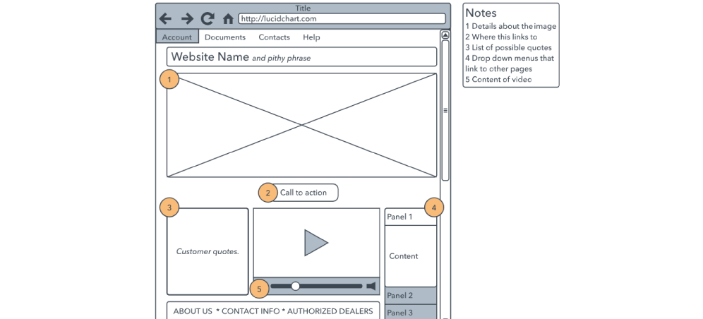 Wireframing is part of planning in web development process