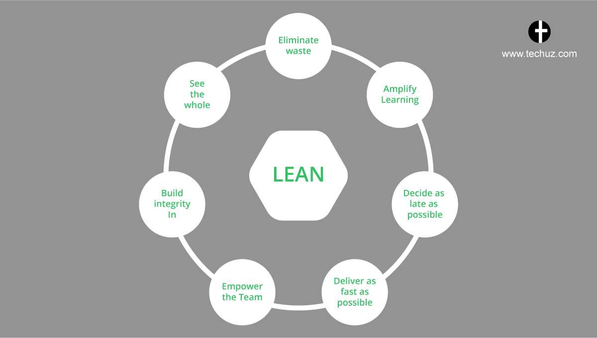 LEAN SDLC Methodology