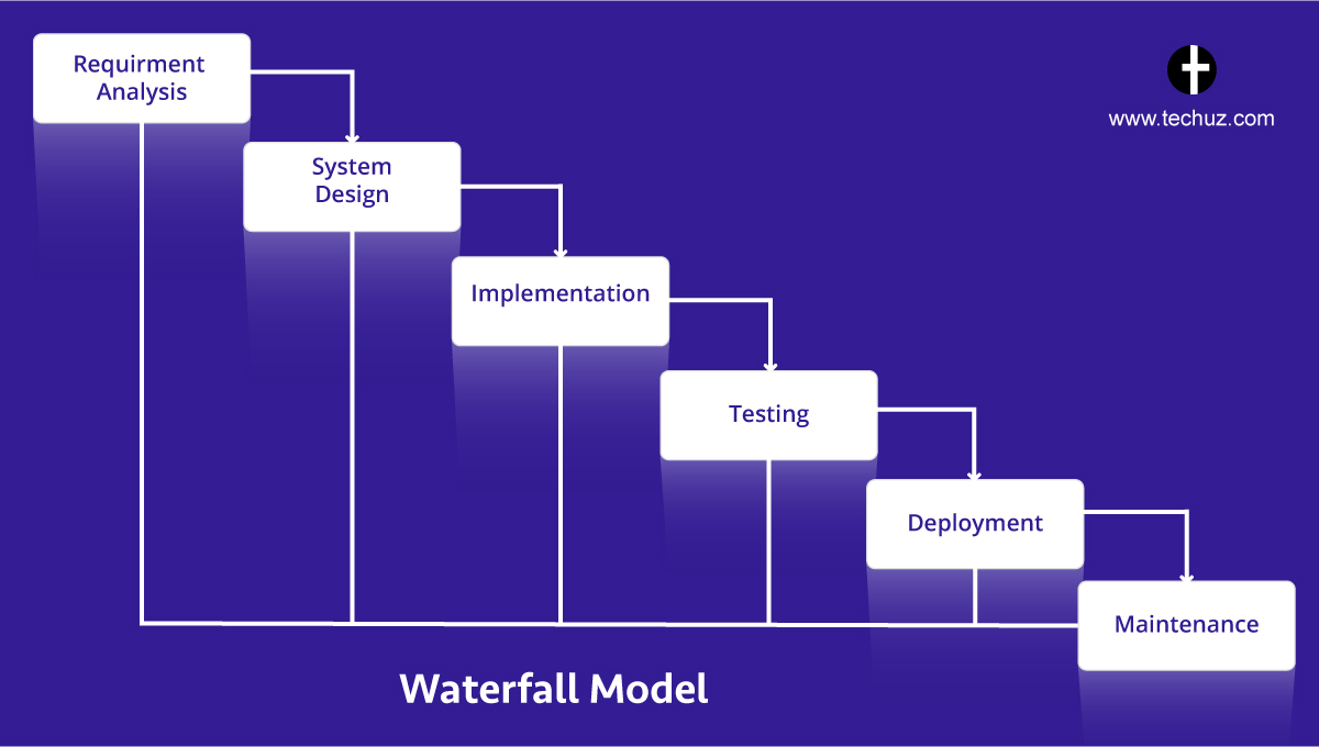 SDLC Methodologies with Pros & Cons | Software Development ... - photo#7
