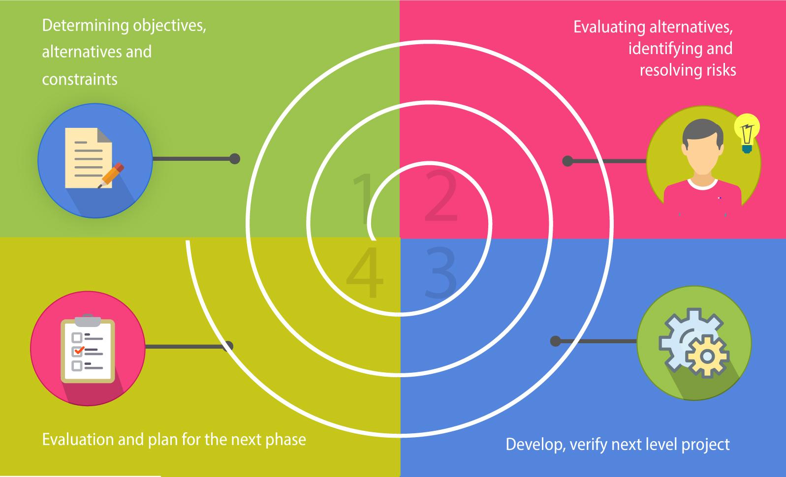 SDLC Methodologies with Pros & Cons | Software Development ... - photo#16