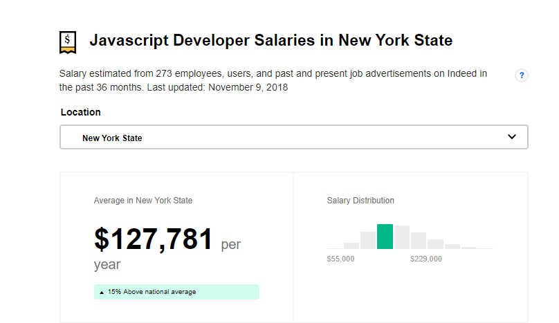 Average JavaScript Developer Salaries in New York