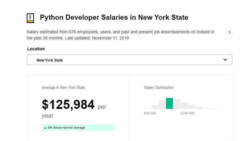 Average Python Developer Salaries in New York