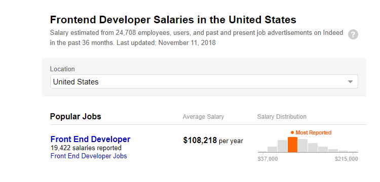 Frontend Developer Salaries in US