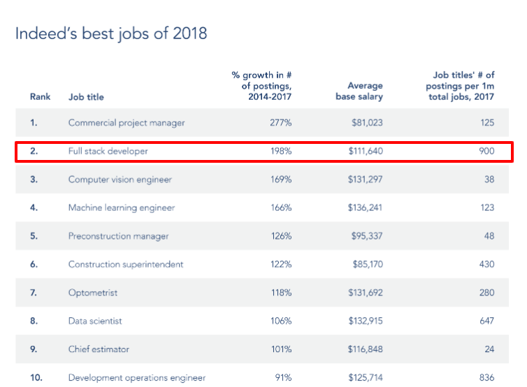 full stack developers rank #2 in the list of Indeed's best jobs of 2018