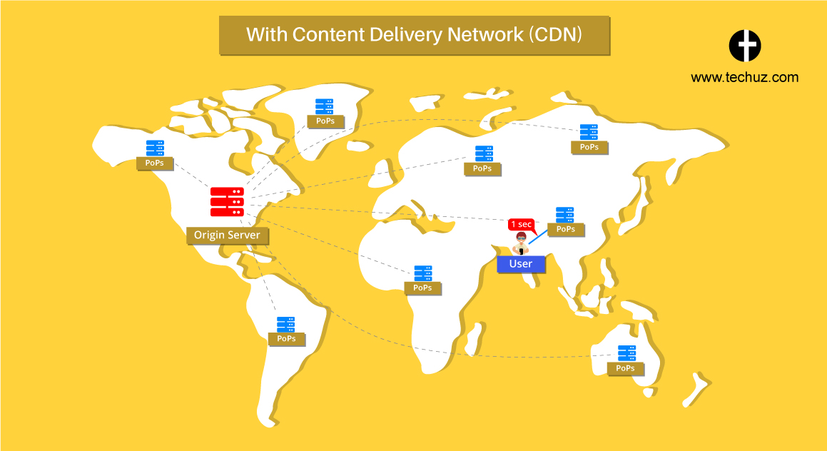 with content delivery network