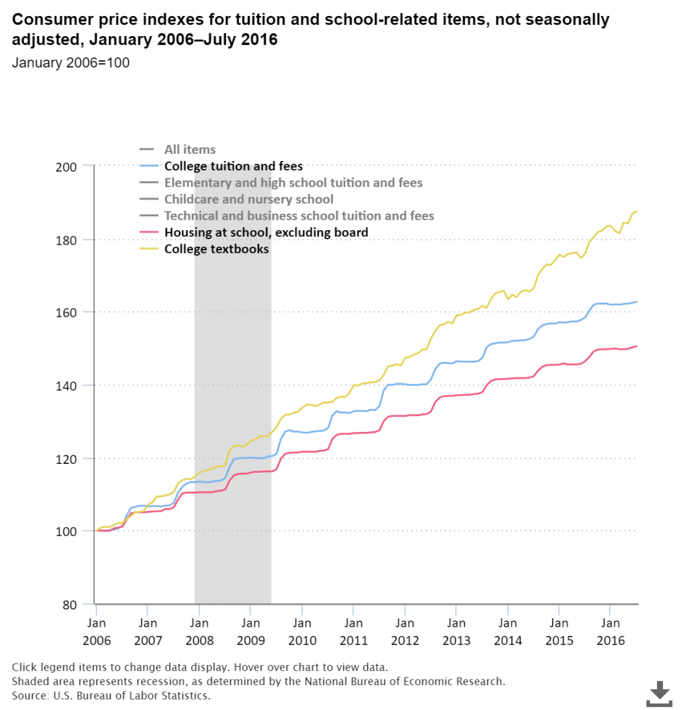 Consumer Price Index for tuition fees, college textbooks housing at school between 2006 and 2016