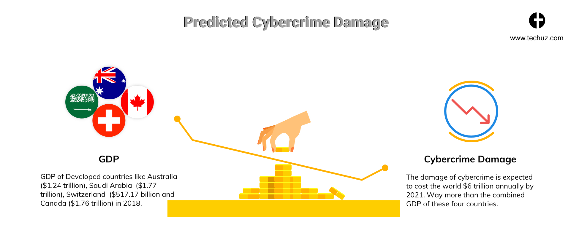 Cyber crime Damage_Web Security Check