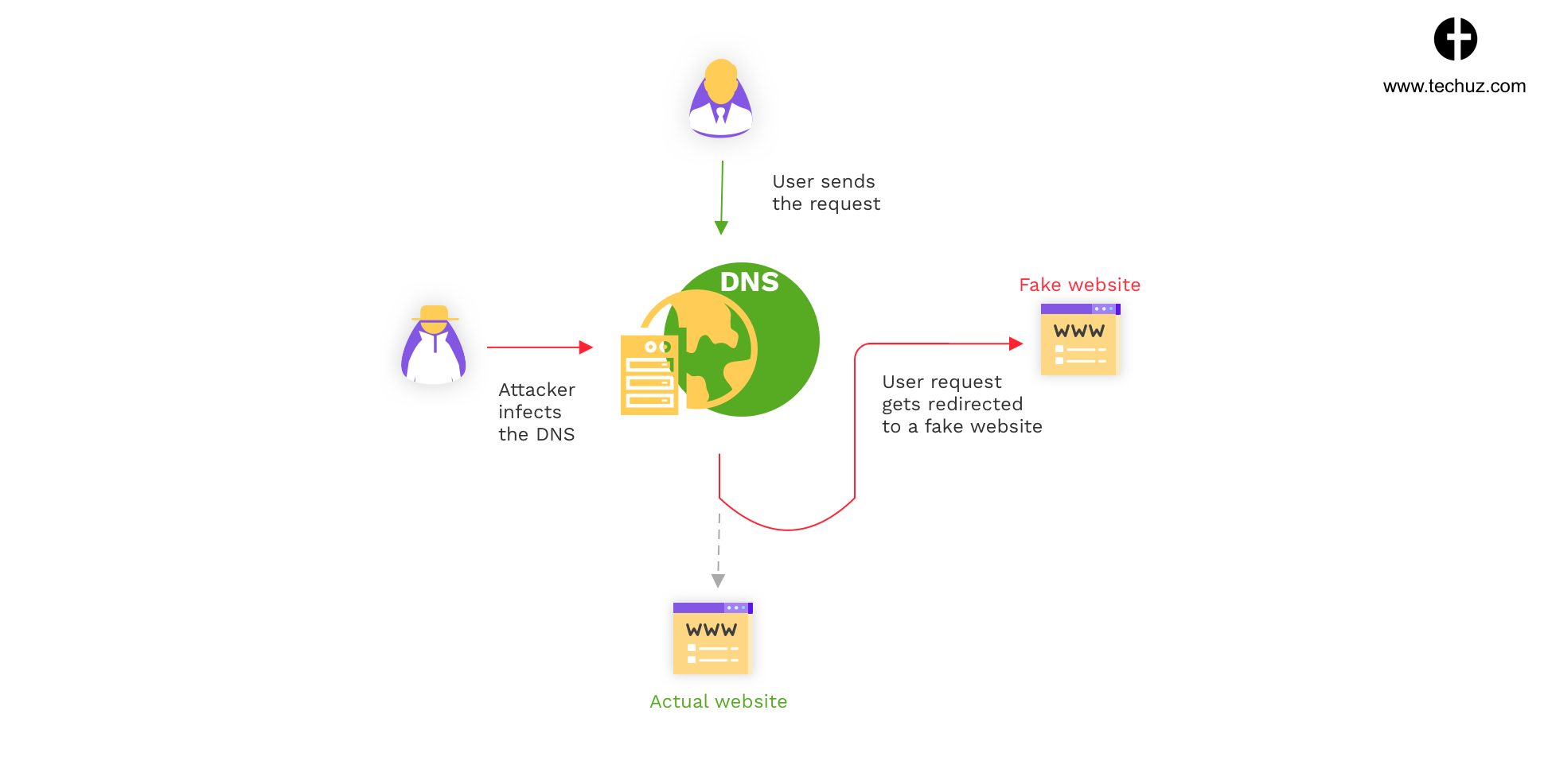 DNS Cache Poisoning - Web Security Check - Website Security Breaches and Tips to Prevent from Hackers