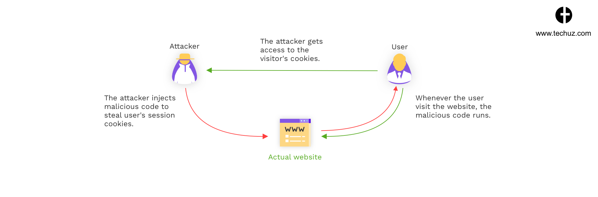 Cross Site Scripting (XSS) Attacks - Web Security Check - 5 Website Security Breaches and Tips to Prevent from Hackers
