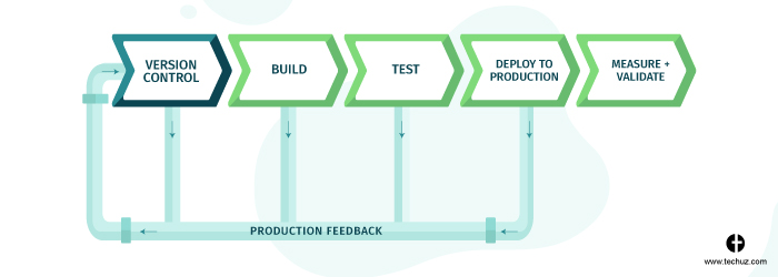 CI/CD Pipeline - Commit Stage