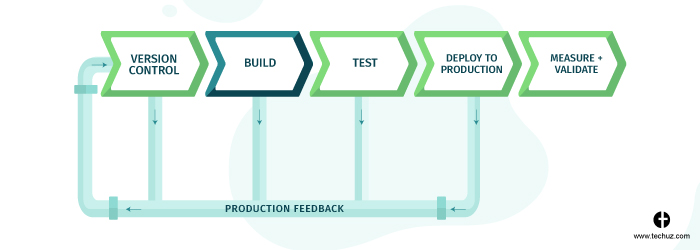 CI/CD Pipeline - Built Stage