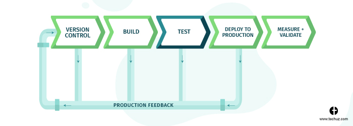 CI/CD Pipeline - Test Stage