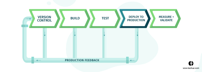 CI/CD pipeline - Deploying on production server