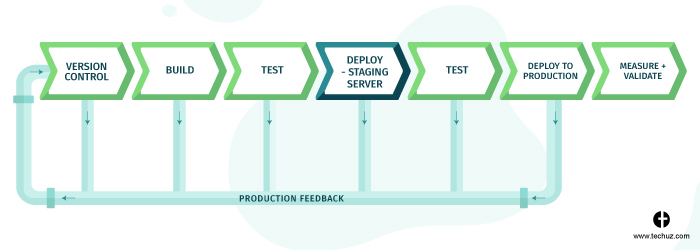 CI/CD pipeline - Deploying on staging server