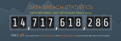 StatofDataBreach