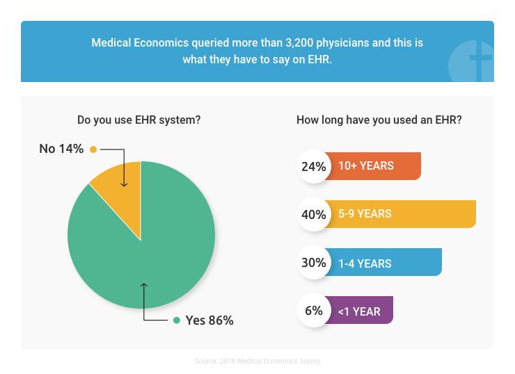 Survey on usage of EHR