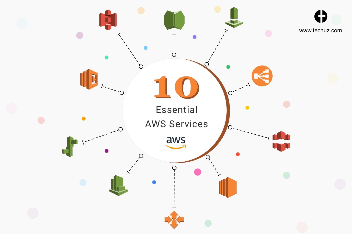 10 Essential AWS Services to Built A Powerful Cloud Architecture