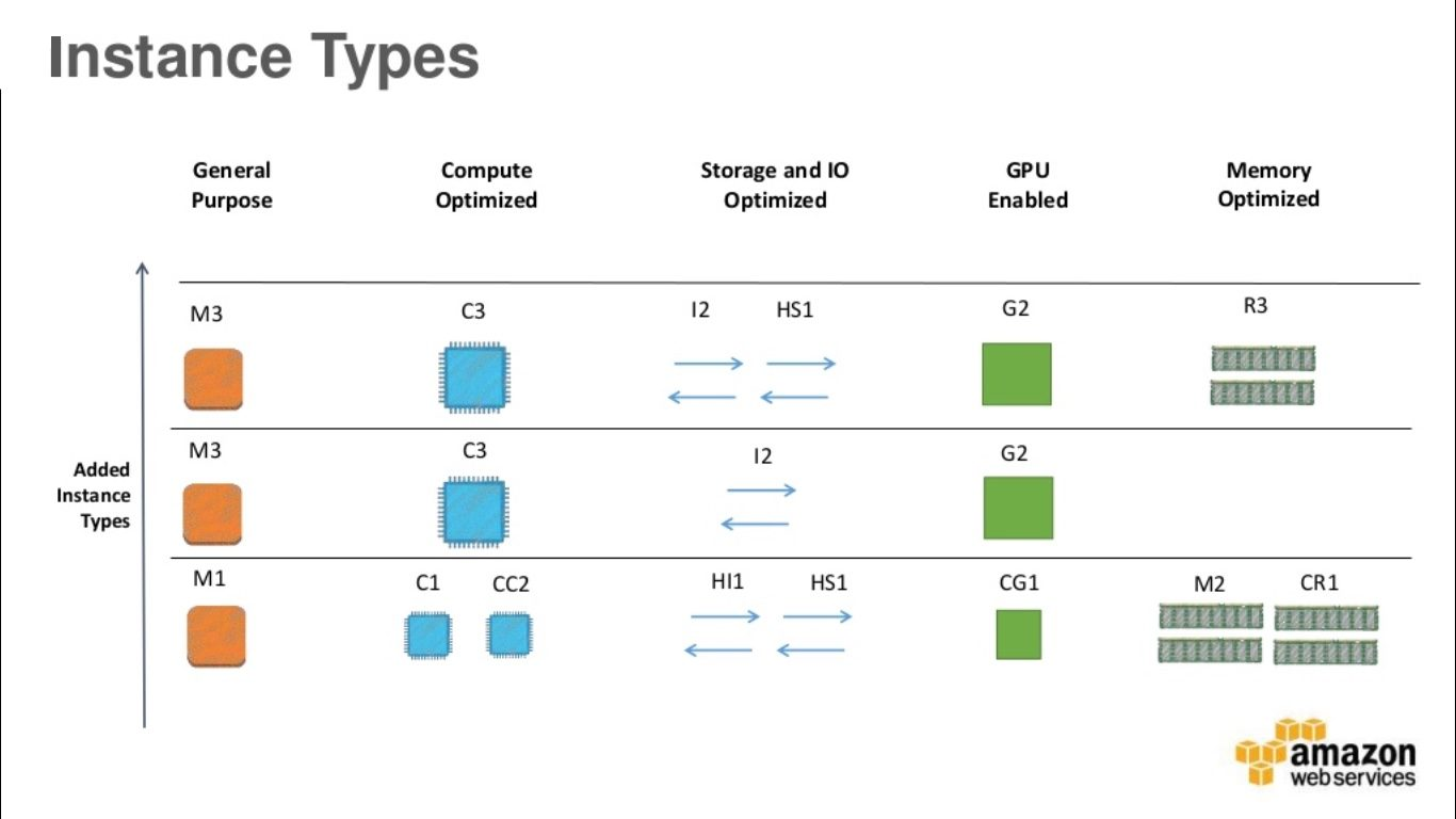 Types of EC2 instances