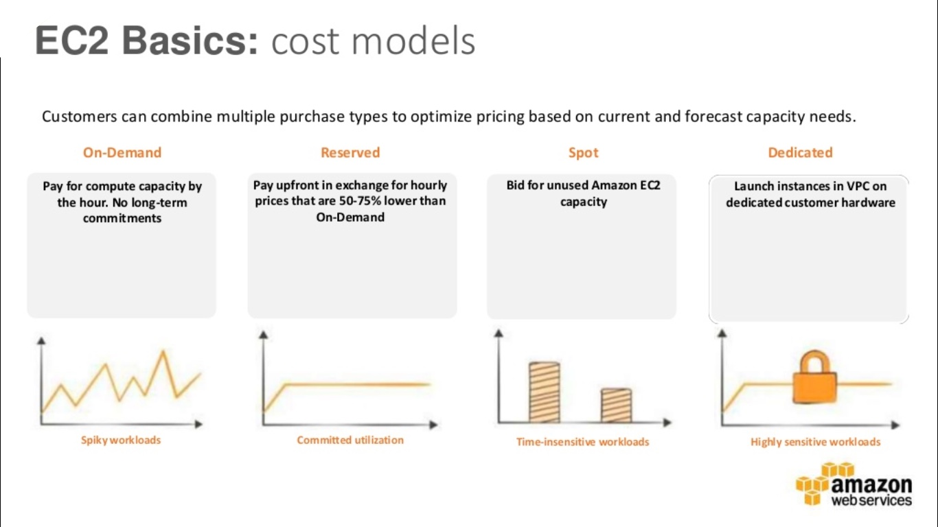 Types of AWS EC2 instances based on cost