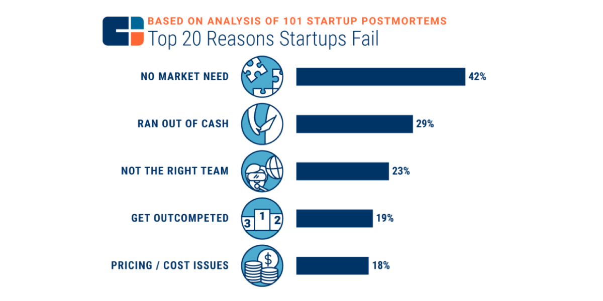 CB insights report on why startup fail