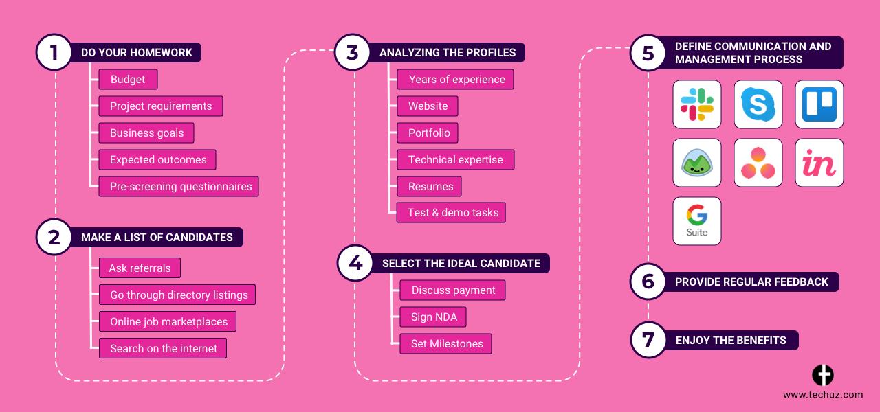 Rent a Coder Process - Infographics