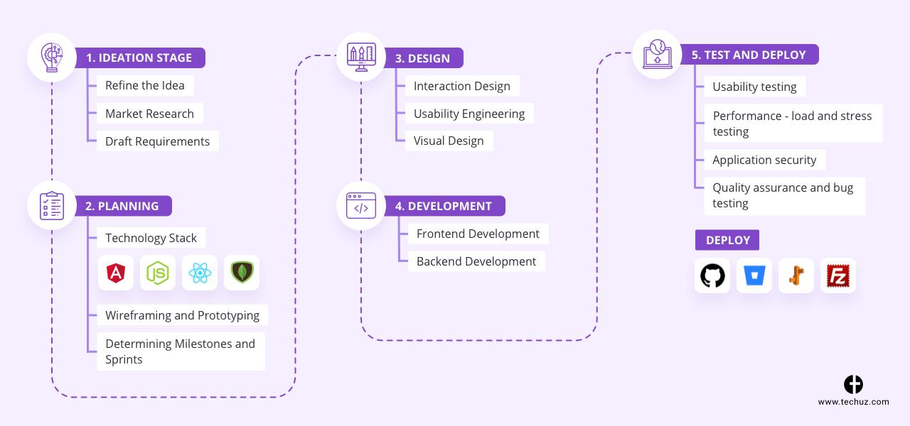Custom Web Application Development - Process