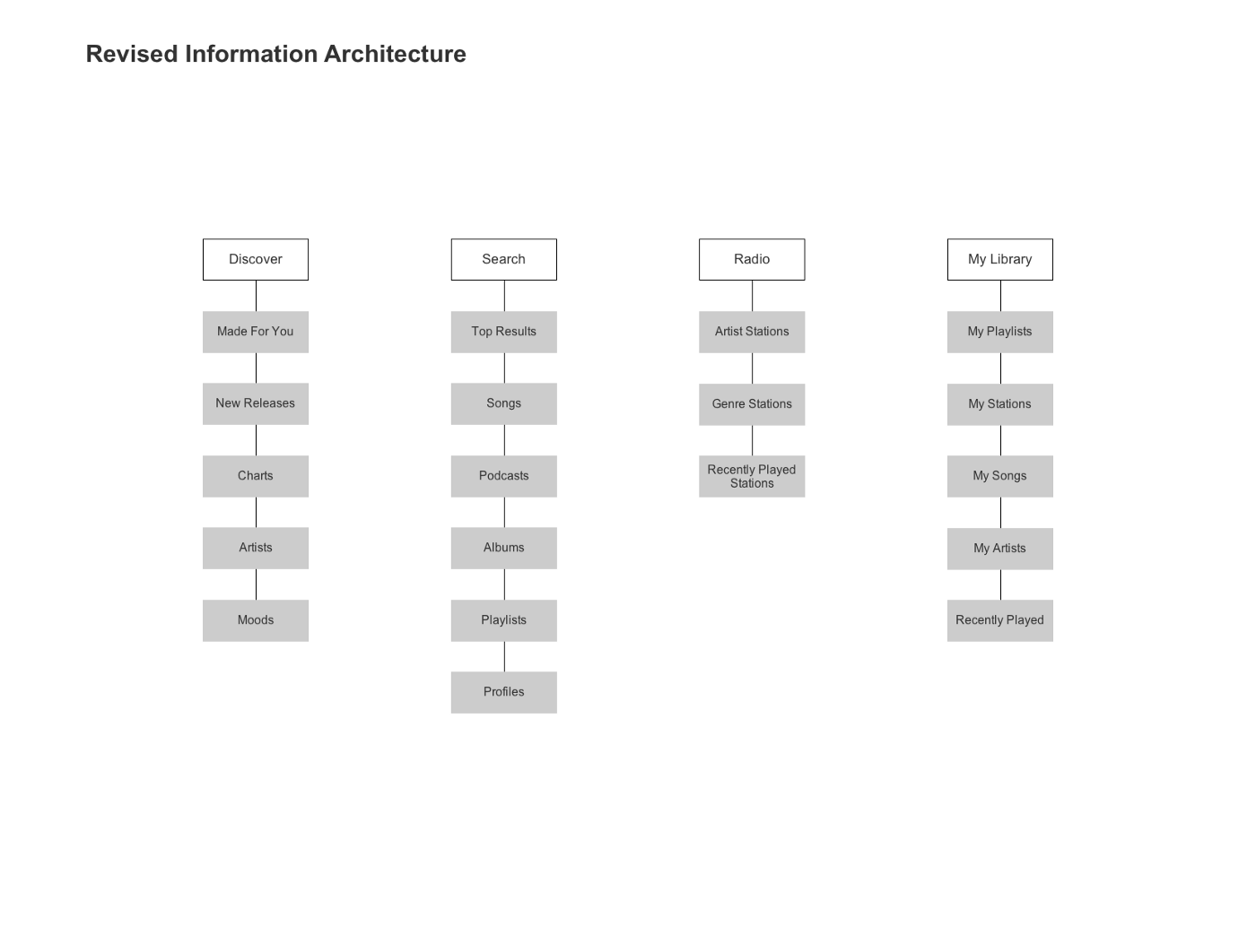Creating Information Architecture_UX design process