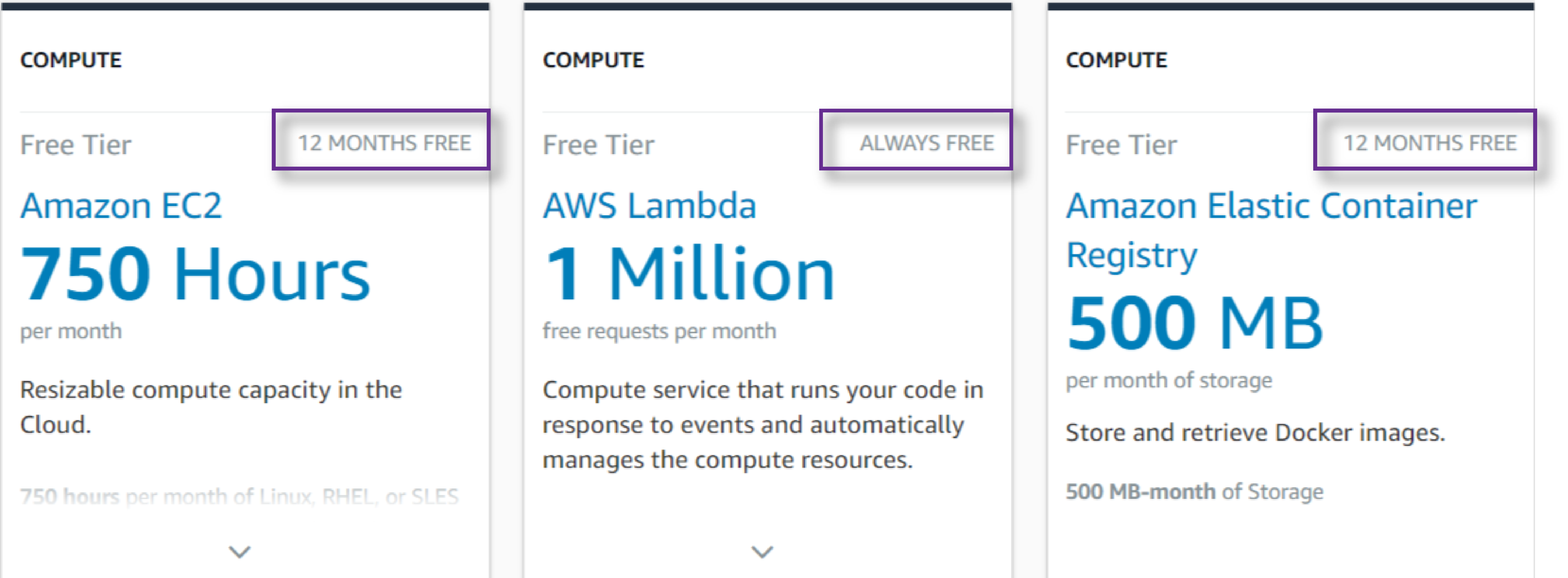 AWS Free Tier duration