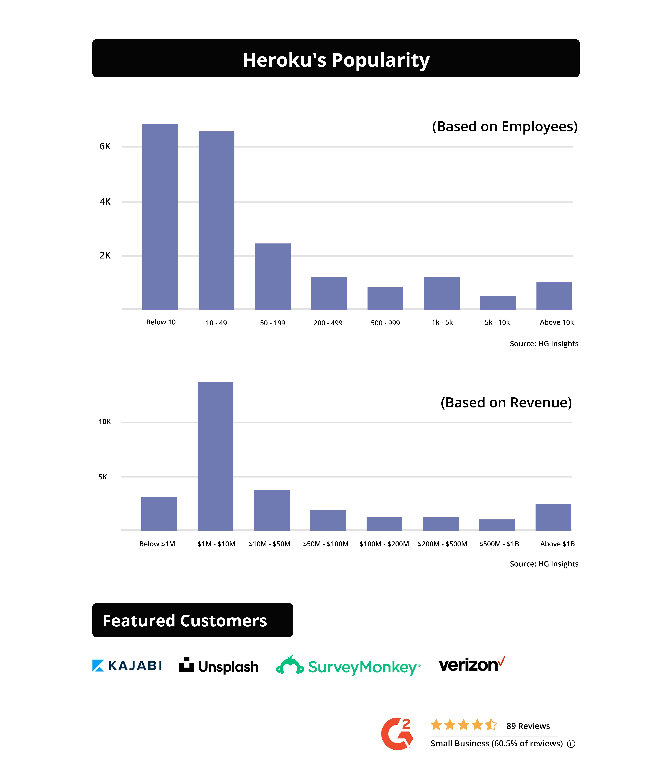 Heroku vs AWS- User base and popularity graph
