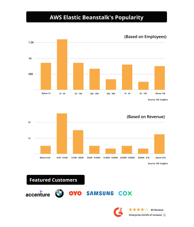 Heroku vs AWS- User base and popularity graph1